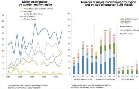 China acumula el 45% de las grandes insolvencias en el tercer trimestre del año