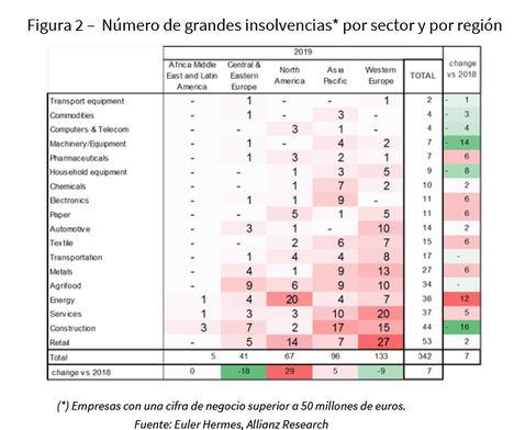 Insolvencias mundiales. Cifras récord en las grandes empresas