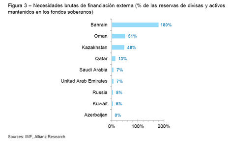Precios del petróleo más bajos durante más tiempo. ¿Quién está en riesgo?
