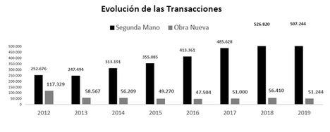 Cáceres, entre las provincias con mayor crecimiento en transacciones inmobiliarias en 2019