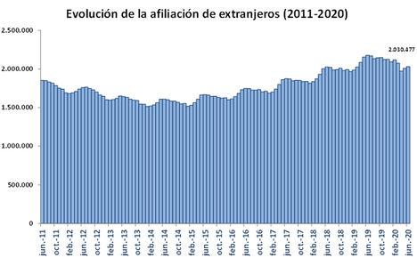 La Seguridad Social registró 2.030.477 ocupados extranjeros de media en junio