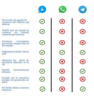 La mayoría de apps de mensajería instantánea incumplen la normativa de protección de datos