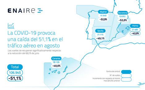 Los vuelos gestionados por ENAIRE en agosto han sido la mitad del tráfico registrado en el mismo mes del año pasado