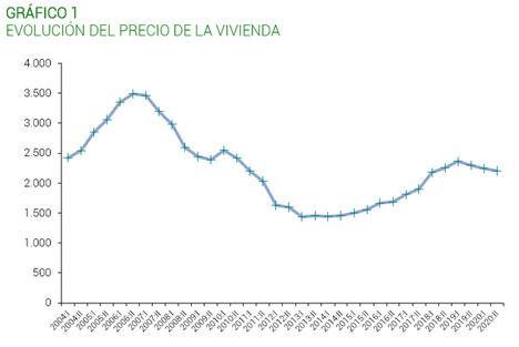 El precio de la vivienda usada desciende por tercer semestre consecutivo