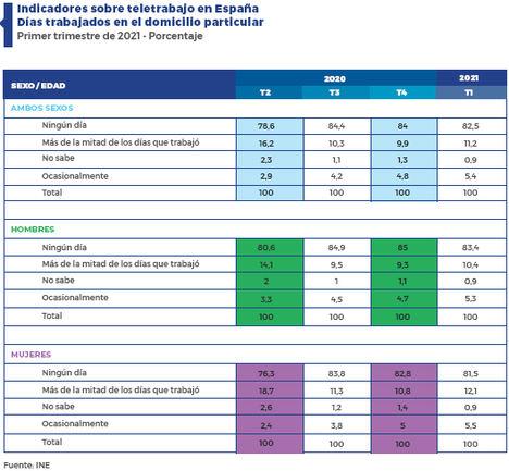 El teletrabajo aumenta en España hasta el 11,2% de la población ocupada durante el primer trimestre de 2021