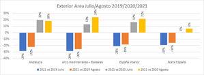 El verano consolida una tendencia a la recuperación en el sector retail