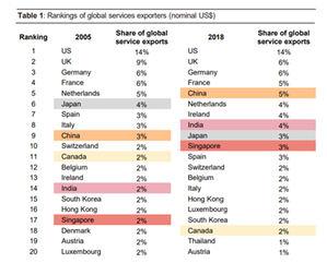 Las tensiones comerciales y los efectos del COVID-19 siembran la incertidumbre, a corto plazo, en las exportaciones mundiales de servicios