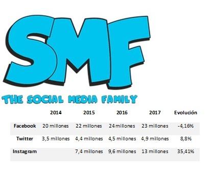 Sevilla, ciudad con mayor penetración en Facebook; Granada, en Twitter; y Barcelona lidera Instagram