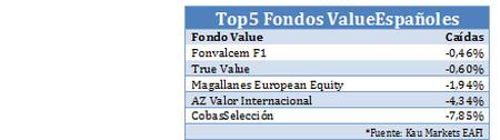 El Top5 de los fondos value españoles más resistentes a las pérdidas
