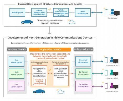 Toyota se alía con Suzuki, Subaru, Daihatsu y Mazda para desarrollar nuevos dispositivos de comunicación