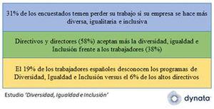 Un tercio de los trabajadores españoles temen perder su empleo si su empresa implanta programas de diversidad, igualdad e inclusión