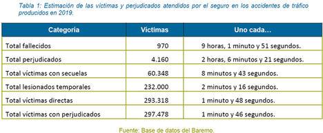 El seguro atiende a 298.000 víctimas de accidentes de tráfico al año