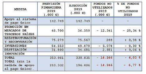 Unión de Uniones señala que el sector vitivinícola ha vuelto perder dinero de Bruselas: otros 14,24 millones de euros