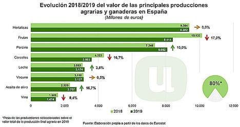 Unión de Uniones considera que 2019 ha sido uno de los peores años que se recuerda a nivel agropecuario