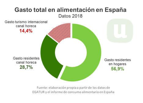 Unión de Uniones pide nuevos canales de comercialización para la agroalimentación española