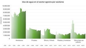 Unión de Uniones destaca que el sector agrario redujo un 22 % el uso de agua en menos de 20 años a pesar del aumento de la superficie