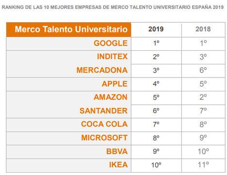 Los universitarios españoles eligen a Google, Inditex y Mercadona como las empresas más atractivas para trabajar en el 2019
