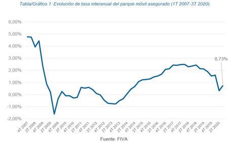España alcanza los 32 millones de vehículos asegurados