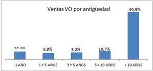 El precio del VO cae en mayo mientras las ventas comienzan a recuperarse