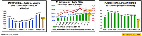 El sector de Vending en España sufrió entre los meses de marzo y junio una caída en la demanda del 50%