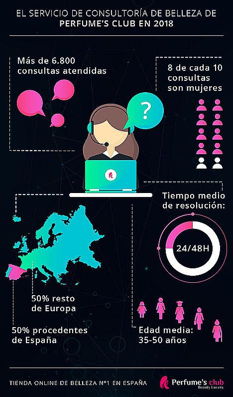 La esteticista más consultada de España es virtual, gratuita, y está en Perfume´s Club
