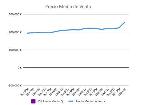 El precio de la vivienda en España asciende un 13% desde el último trimestre de 2020