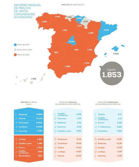 El precio de la vivienda en España sube un 1,83% frente al año pasado