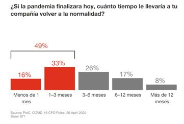 El 49% de los directores financieros cree que sus empresas volverían a la normalidad en 3 meses si la pandemia acabara hoy