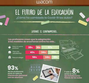 El 60% del profesorado español está convencido de que las herramientas digitales aportan flexibilidad a la enseñanza