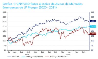 """Ebury: """"Pensamos que el yuan, probablemente, se apreciará de forma reducida tanto en 2021 como en 2022"""""""