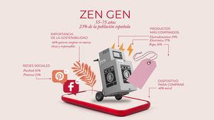 Zen Gen: La generación 'olvidada' en el mundo digital y la que tiene mayor poder adquisitivo, es una oportunidad de oro para las empresas
